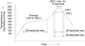 N.FL Receptacle Recommended soldering temperature profile