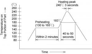 U.FL Receptacle Recommended soldering temperature profile