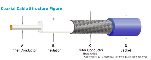 Semi-rigid/flexible Coaxial Cable Blue Jacket Construction