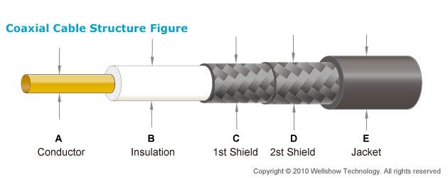 Double Shielded Coaxial Cable Structure