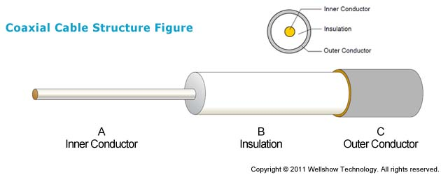 Coaxial Cable Construction : Semi rigid flexible coaxial cable construction